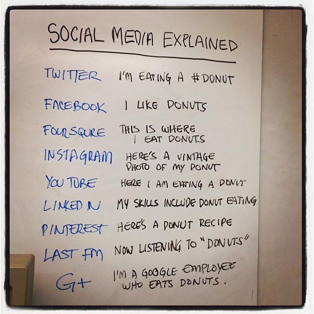 FB, Twitter, Pinterest… définis en 1 phrase