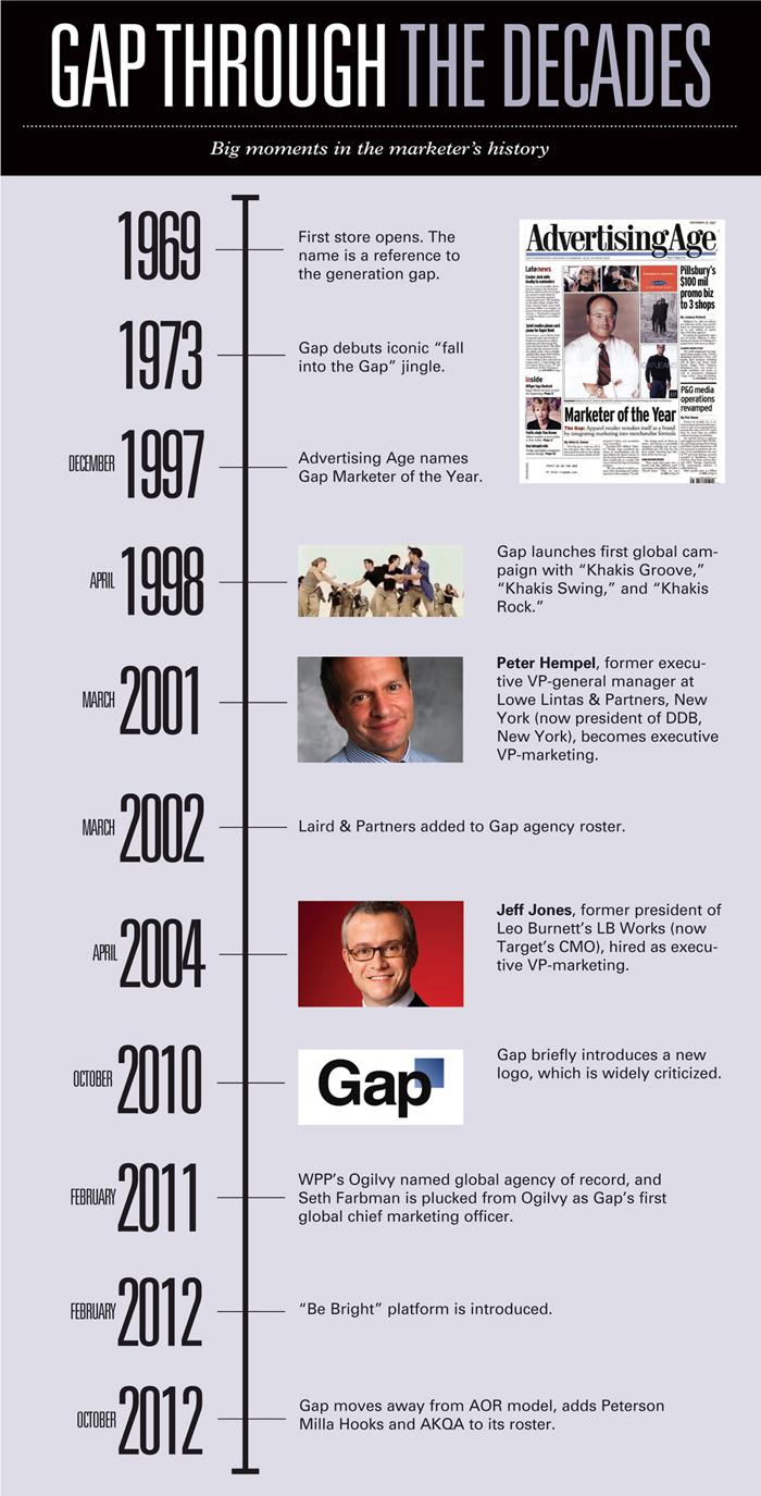 La timeline de Gap