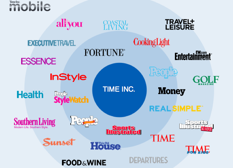 TIME Inc. à Mobile First Look 2015, New York