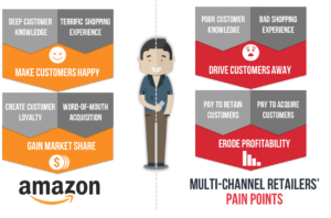 amazon-versus-retailer